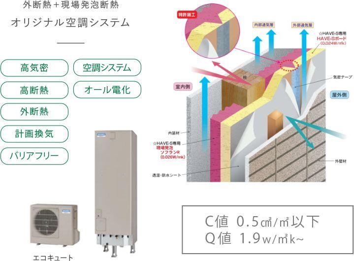 外断熱+現場発泡断熱 オリジナル空調システム